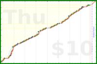 d/mmuvi's progress graph