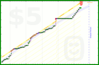 spunthread/personalspending's progress graph