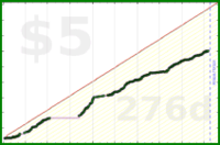 byorgey/kattispts's progress graph