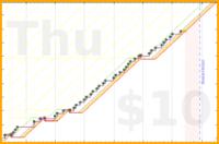 dannyobrien/brushing2020's progress graph