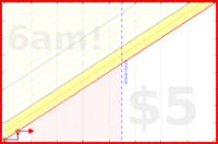 byorgey/twg's progress graph