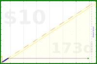byorgey/bites's progress graph