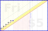 davidhm21/daily_exercise's progress graph
