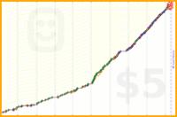 tahnok/meditate2's progress graph
