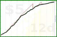 shanaqui/beemergencies's progress graph