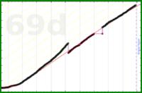 meta/goals's progress graph