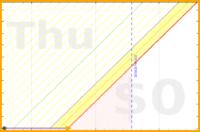 d/googlefit's progress graph