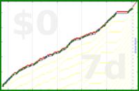 mbork/late's progress graph
