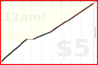 mad/indonesian's progress graph