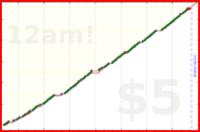 chriswax/floss's progress graph