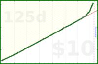 exclamation_mark/training's progress graph