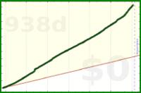 robertrhr/meditate's progress graph