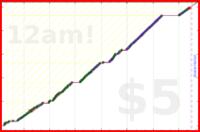 youkad/meditation's progress graph