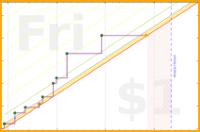 olimay/row's progress graph