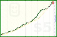 woahitsjc/getajob's progress graph