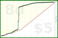 ezdoesit/blogging's progress graph