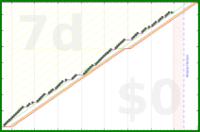 shanaqui/bio101reviews's progress graph
