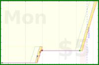 b/bk-wrstj's progress graph