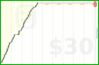 mblume/gym's progress graph