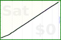 judgemingus/floss's progress graph