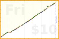 b/posture's progress graph