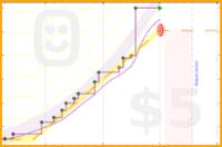 ishdhand/deepwork's progress graph