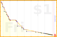 b/backlog's progress graph