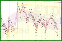 hihowareyouireallywanttoknow/loseitagain's progress graph