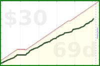 d/sugar's progress graph