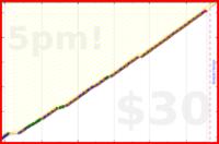 b/weighins's progress graph
