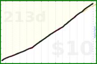 d/email's progress graph
