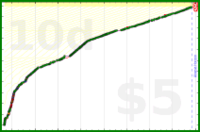 nick/anki's progress graph
