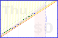 dtedesco1/productive's progress graph