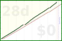 shanaqui/earning's progress graph
