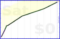 mbork/esperanto's progress graph