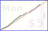 kaps/studygrind's progress graph