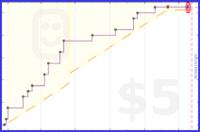 shanaqui/ufos's progress graph