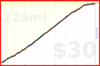 cantor/squatshot's progress graph