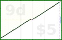 byorgey/celebration's progress graph