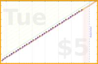 eendividi/boredom's progress graph