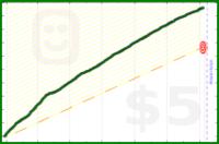 kaystj/stepssecondattempt's progress graph
