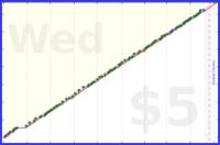 byorgey/summarize's progress graph