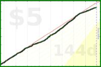 d/smk's progress graph