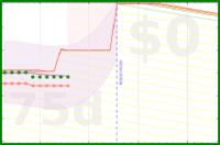 apolyton/weight's progress graph