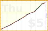 donedamned/visual-design's progress graph