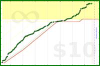 galenhimself/commit's progress graph