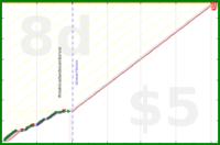 marcmarti/newmove's progress graph