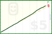 hallix/watchzerotv's progress graph
