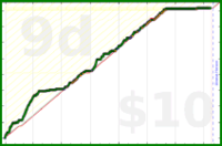 cyndi/mindfulminutes's progress graph