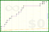 d/wri's progress graph